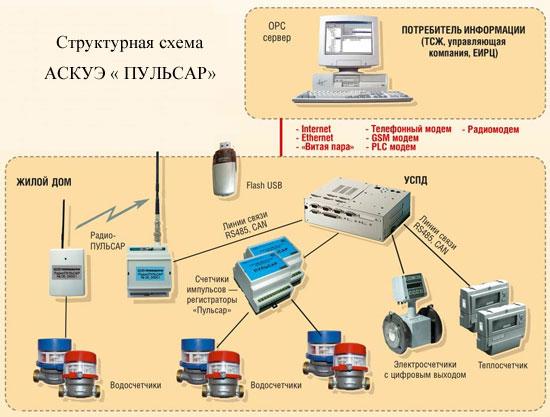 Пункт газорегуляторный блочный ПГБ-13-1Н-У1
